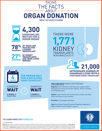 Facing The Facts About Organ Donation 2019